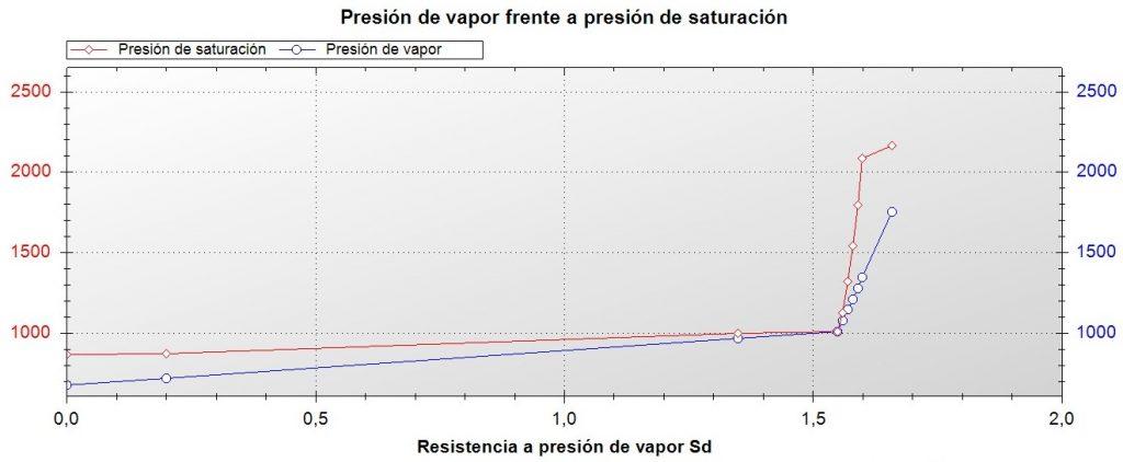 gráfico analisis condensaciones
