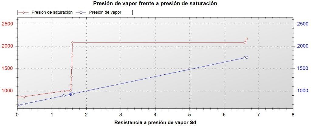 grafico analisis condensaciones cerramiento