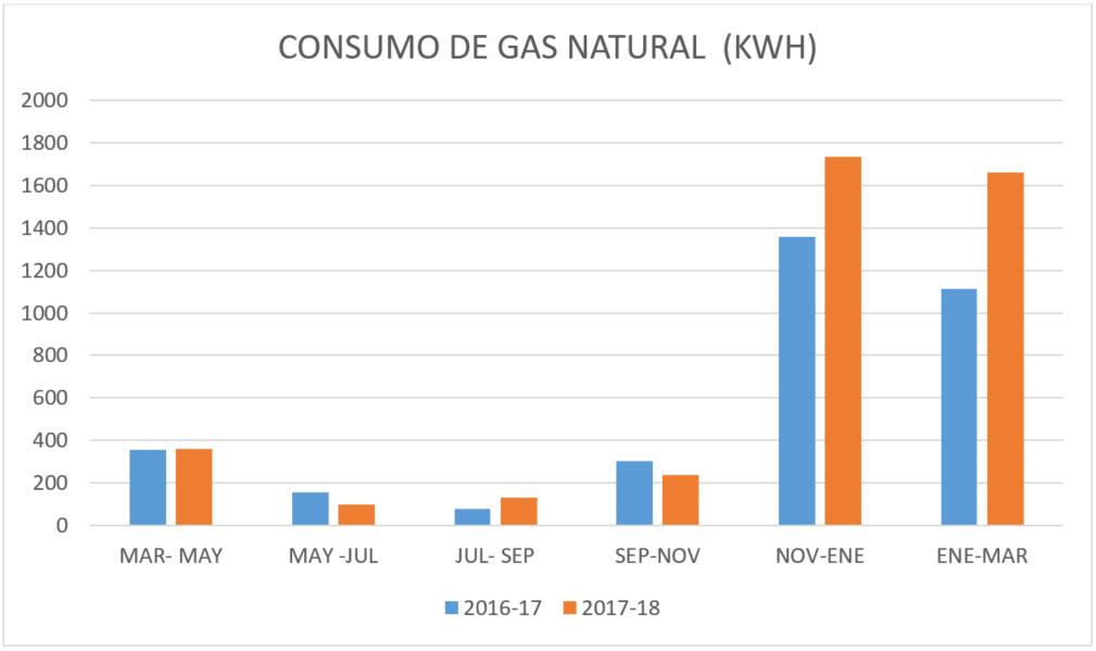 Análisis de consumos de gas natural. arrebol