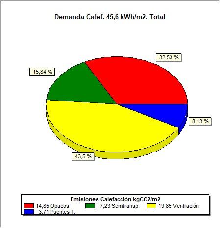 Resultados de cálculo demanda energetica. arrebol