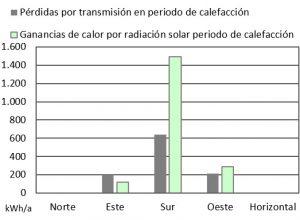Balance energético ventanas PHPP